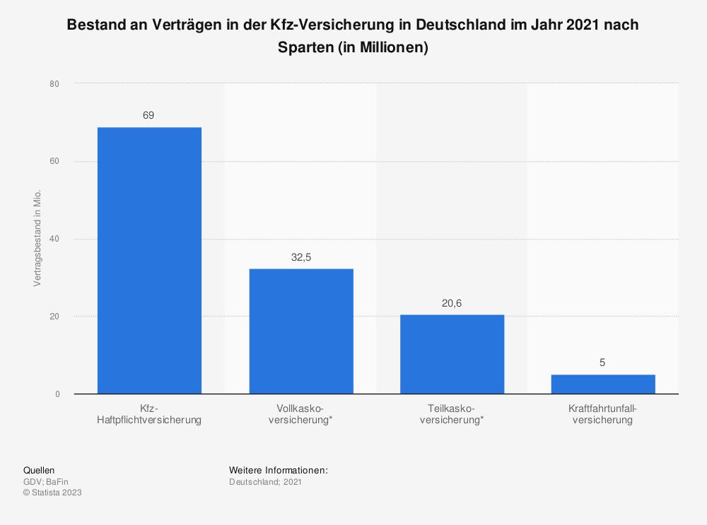 Statistik: Bestand an Verträgen in der Kfz-Versicherung in Deutschland im Jahr 2019 nach Sparten (in Millionen) | Statista