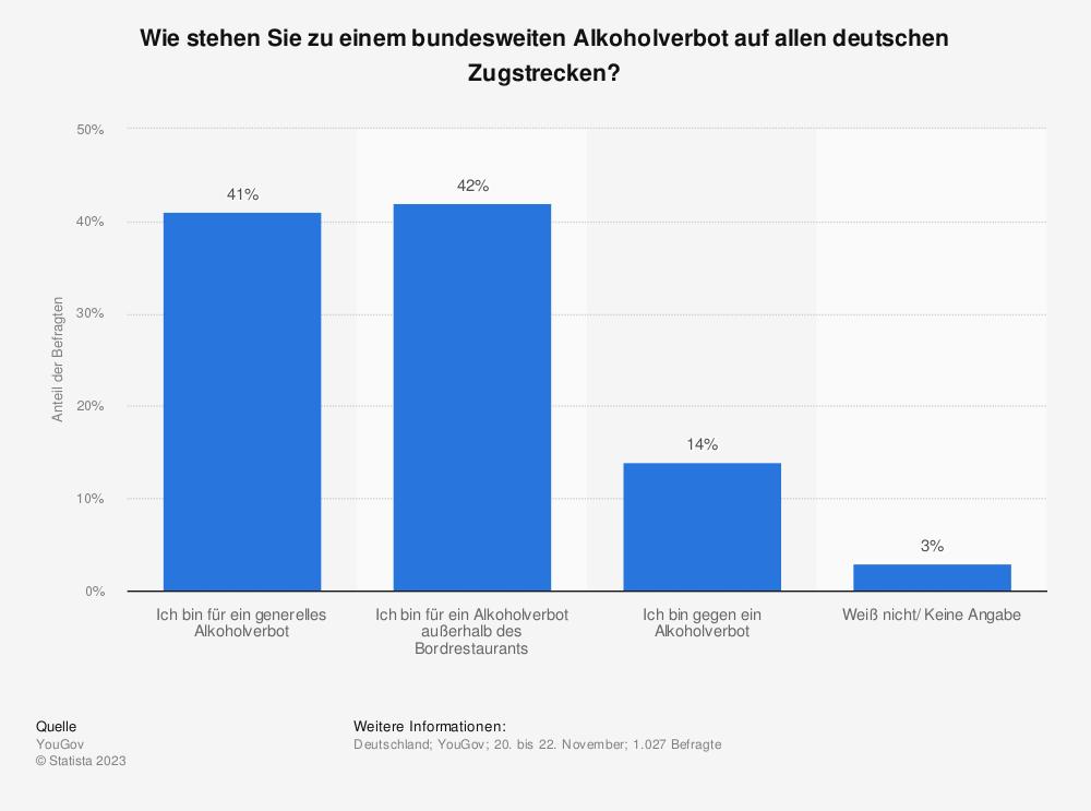 Statistik: Wie stehen Sie zu einem bundesweiten Alkoholverbot auf allen deutschen Zugstrecken? | Statista