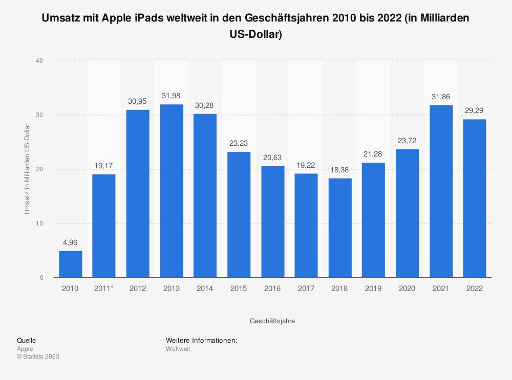 Statistik: Umsatz mit Apple iPads weltweit in den Geschäftsjahren 2010 bis 2018 (in Milliarden US-Dollar) | Statista