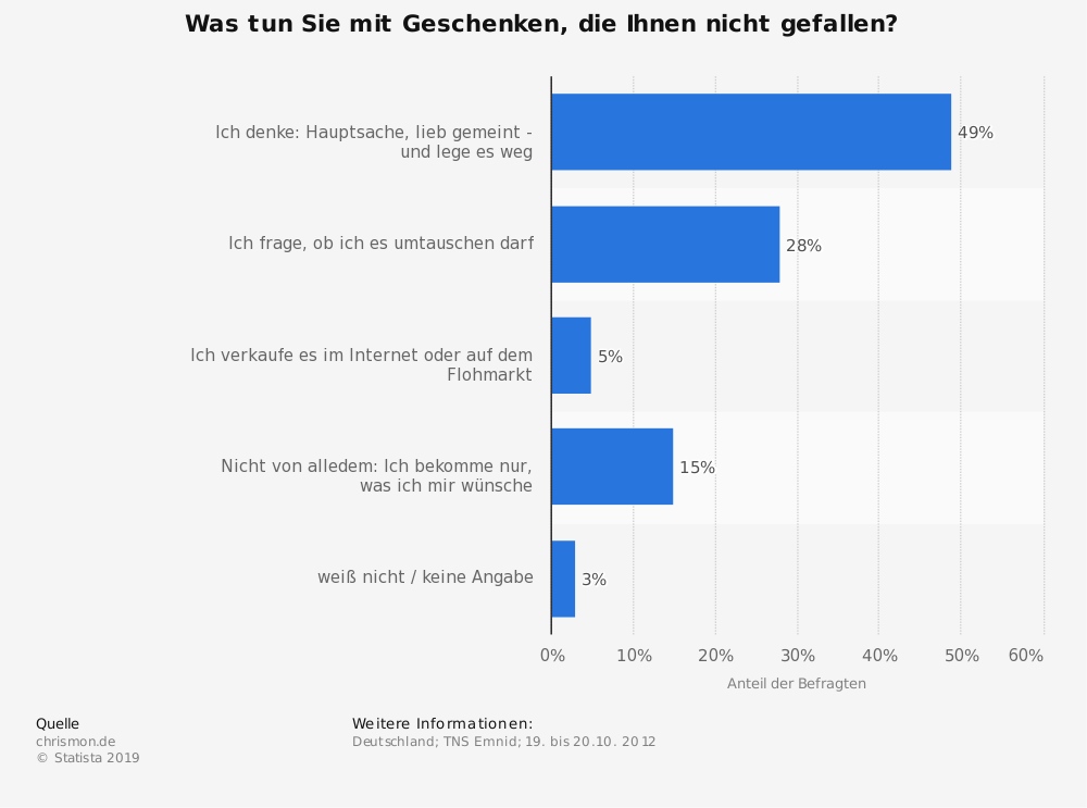 Statistik: Was tun Sie mit Geschenken, die Ihnen nicht gefallen? | Statista