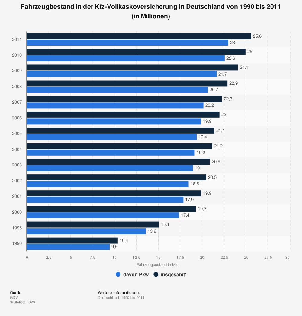 Statistik: Fahrzeugbestand in der Kfz-Vollkaskoversicherung in Deutschland von 1990 bis 2011 (in Millionen) | Statista