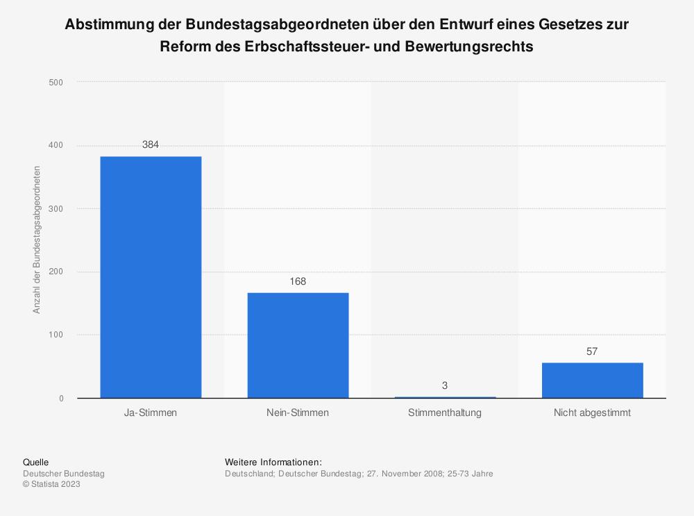 Statistik: Abstimmung der Bundestagsabgeordneten über den Entwurf eines Gesetzes zur Reform des Erbschaftssteuer- und Bewertungsrechts | Statista