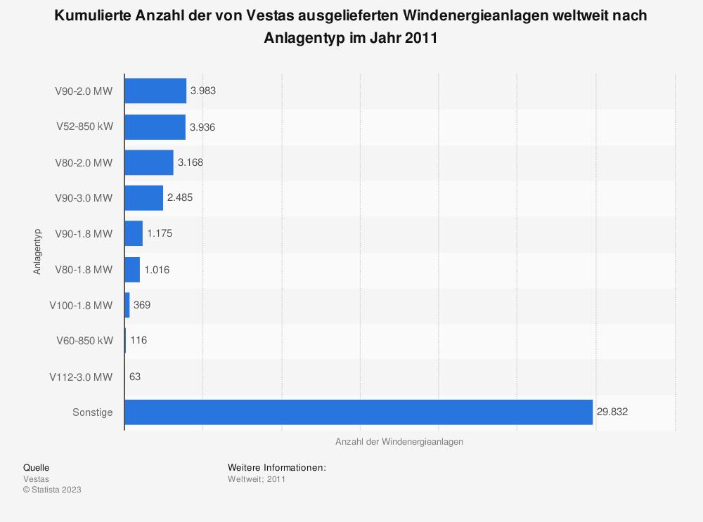 Statistik: Kumulierte Anzahl der von Vestas ausgelieferten Windenergieanlagen weltweit nach Anlagentyp im Jahr 2011 | Statista