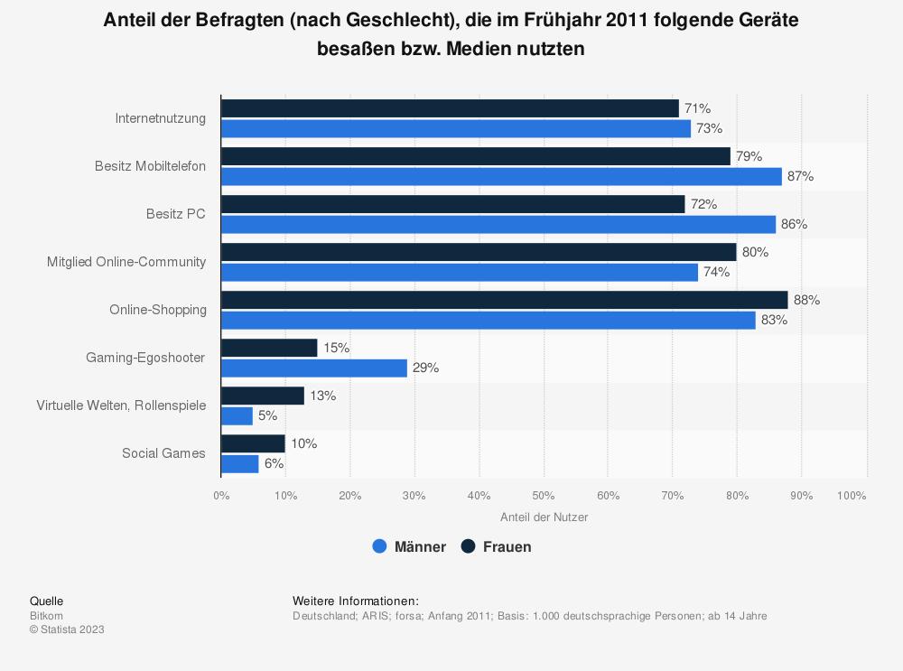 Statistik: Anteil der Befragten (nach Geschlecht), die im Frühjahr 2011 folgende Geräte besaßen bzw. Medien nutzten | Statista