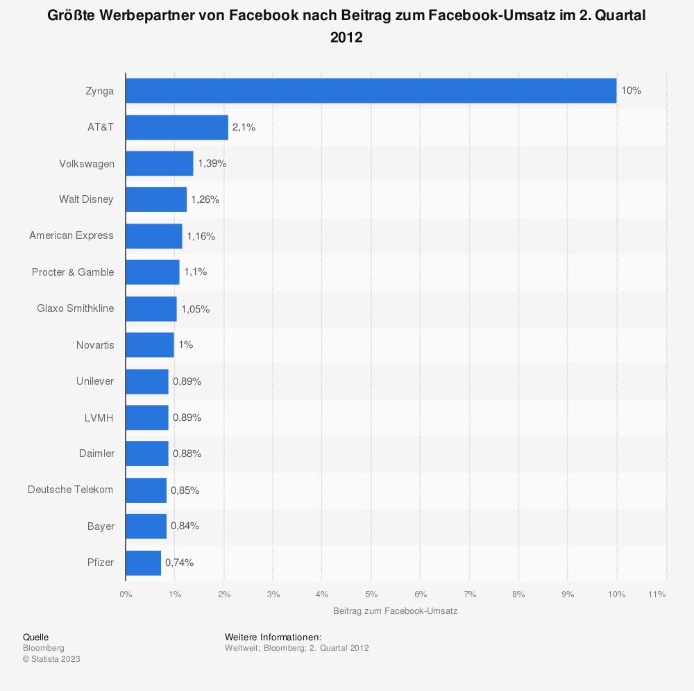 Statistik: Größte Werbepartner von Facebook nach Beitrag zum Facebook-Umsatz im 2. Quartal 2012 | Statista