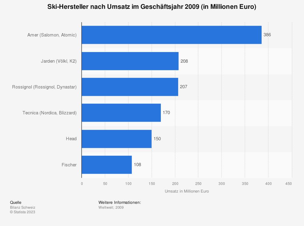 Statistik: Ski-Hersteller nach Umsatz im Geschäftsjahr 2009 (in Millionen Euro)   Statista