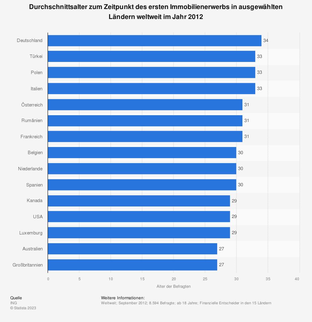 Statistik: Durchschnittsalter zum Zeitpunkt des ersten Immobilienerwerbs in ausgewählten Ländern weltweit im Jahr 2012 | Statista