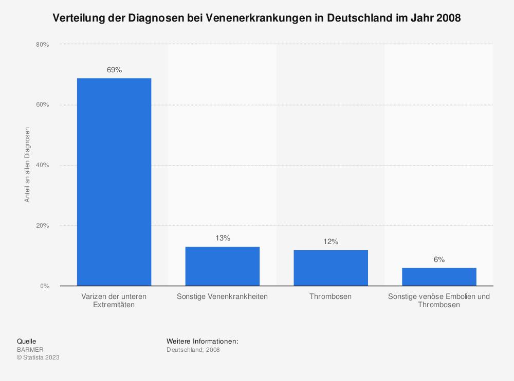 Statistik: Verteilung der Diagnosen bei Venenerkrankungen in Deutschland im Jahr 2008 | Statista