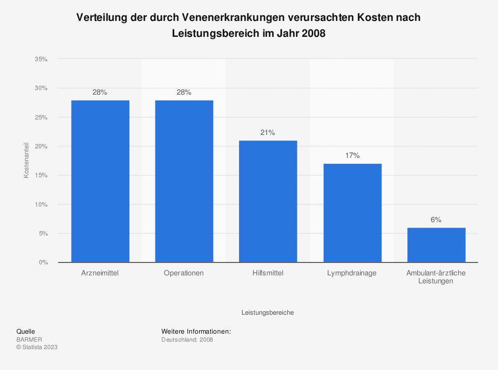 Statistik: Verteilung der durch Venenerkrankungen verursachten Kosten nach Leistungsbereich im Jahr 2008 | Statista