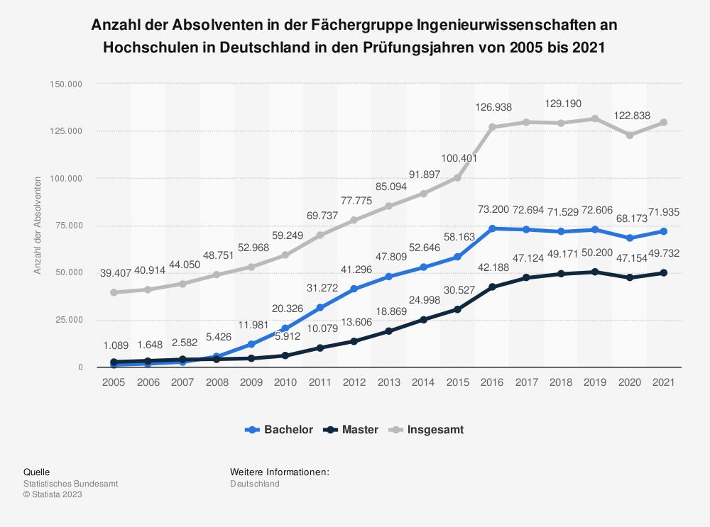 Statistik: Anzahl der Absolventen in der Fächergruppe Ingenieurwissenschaften an Hochschulen in Deutschland in den Prüfungsjahren von 2005 bis 2018 | Statista