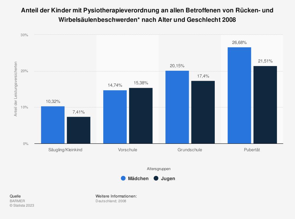Statistik: Anteil der Kinder mit Pysiotherapieverordnung an allen Betroffenen von Rücken- und Wirbelsäulenbeschwerden* nach Alter und Geschlecht 2008 | Statista