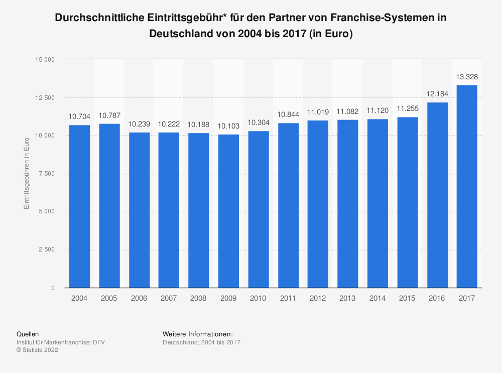 Statistik: Durchschnittliche Eintrittsgebühr* für den Partner von Franchise-Systemen in Deutschland von 2004 bis 2017 (in Euro) | Statista
