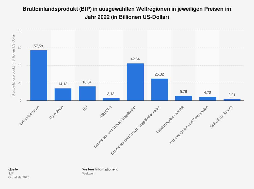 Statistik: Bruttoinlandsprodukt (BIP) in ausgewählten Weltregionen in jeweiligen Preisen im Jahr 2018 (in Billionen US-Dollar) | Statista