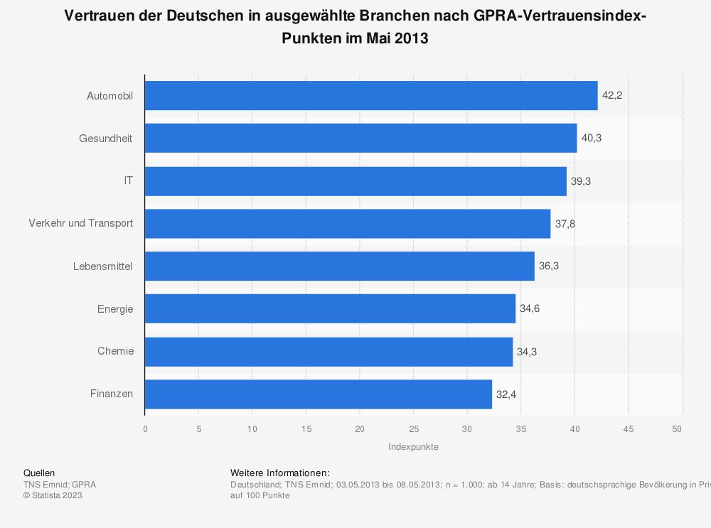 Statistik: Vertrauen der Deutschen in ausgewählte Branchen nach GPRA-Vertrauensindex-Punkten im Mai 2013 | Statista