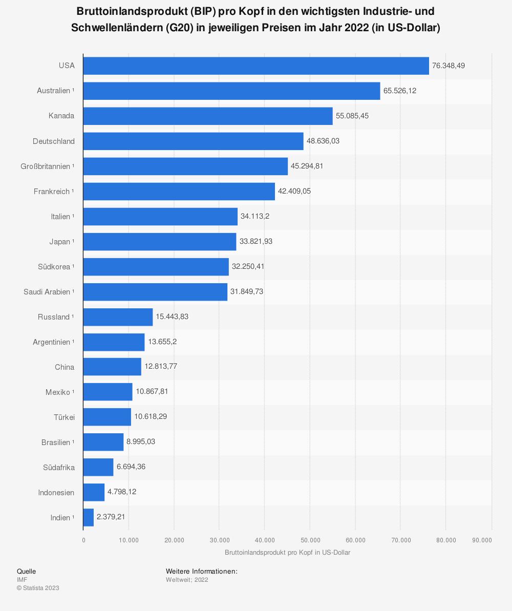 Statistik: Bruttoinlandsprodukt (BIP) pro Kopf in den wichtigsten Industrie- und Schwellenländern (G20) in jeweiligen Preisen im Jahr 2019 (in US-Dollar) | Statista