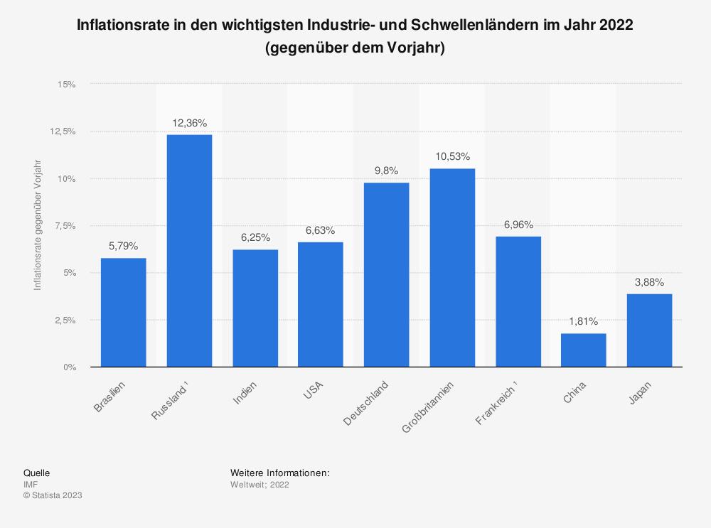 Statistik: Inflationsrate in den wichtigsten Industrie- und Schwellenländern im Jahr 2018 (gegenüber dem Vorjahr)* | Statista