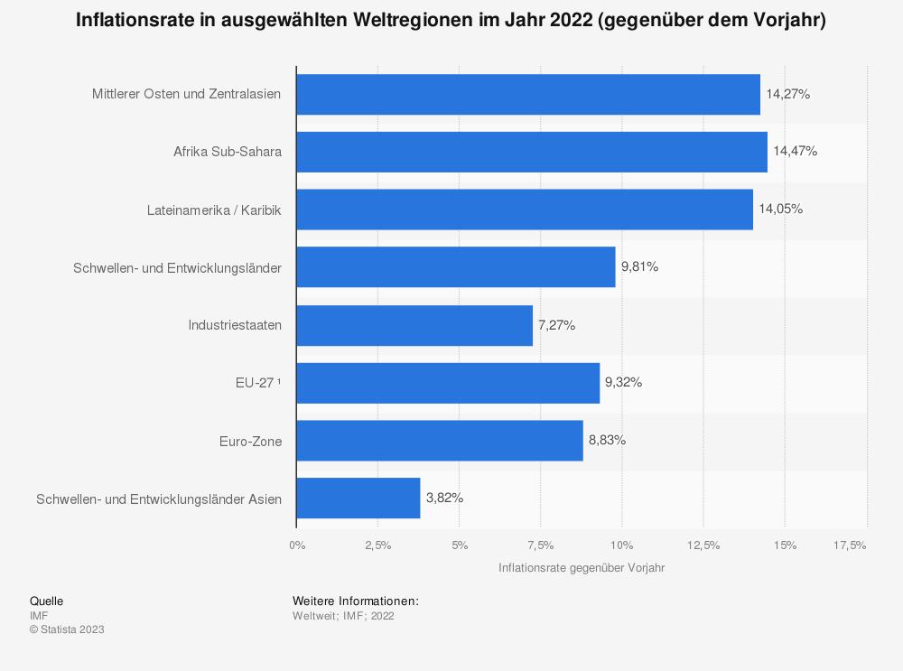 Statistik: Inflationsrate in ausgewählten Weltregionen im Jahr 2016 (gegenüber dem Vorjahr) | Statista