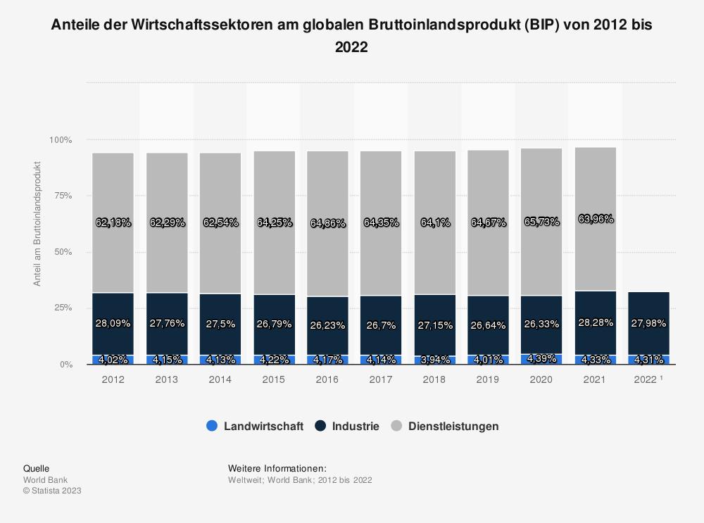 Statistik: Anteile der Wirtschaftssektoren am globalen Bruttoinlandsprodukt (BIP) von 2007 bis 2017 | Statista