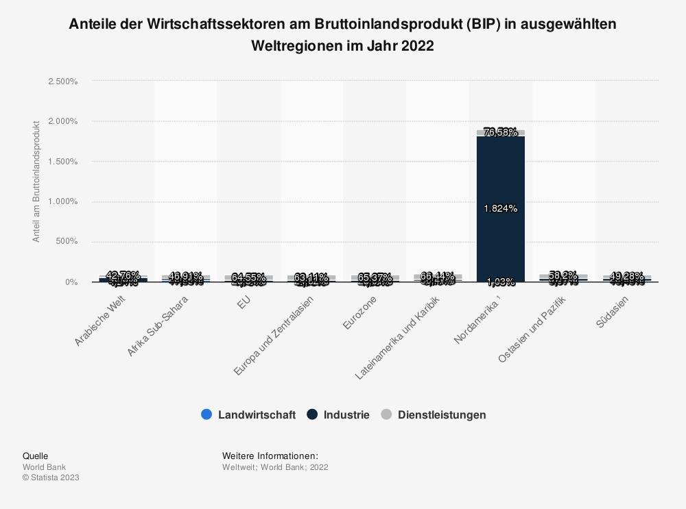 Statistik: Anteile der Wirtschaftssektoren am Bruttoinlandsprodukt (BIP) in ausgewählten Weltregionen im Jahr 2016 | Statista