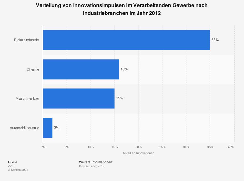 Statistik: Verteilung von Innovationsimpulsen im Verarbeitenden Gewerbe nach Industriebranchen im Jahr 2012 | Statista
