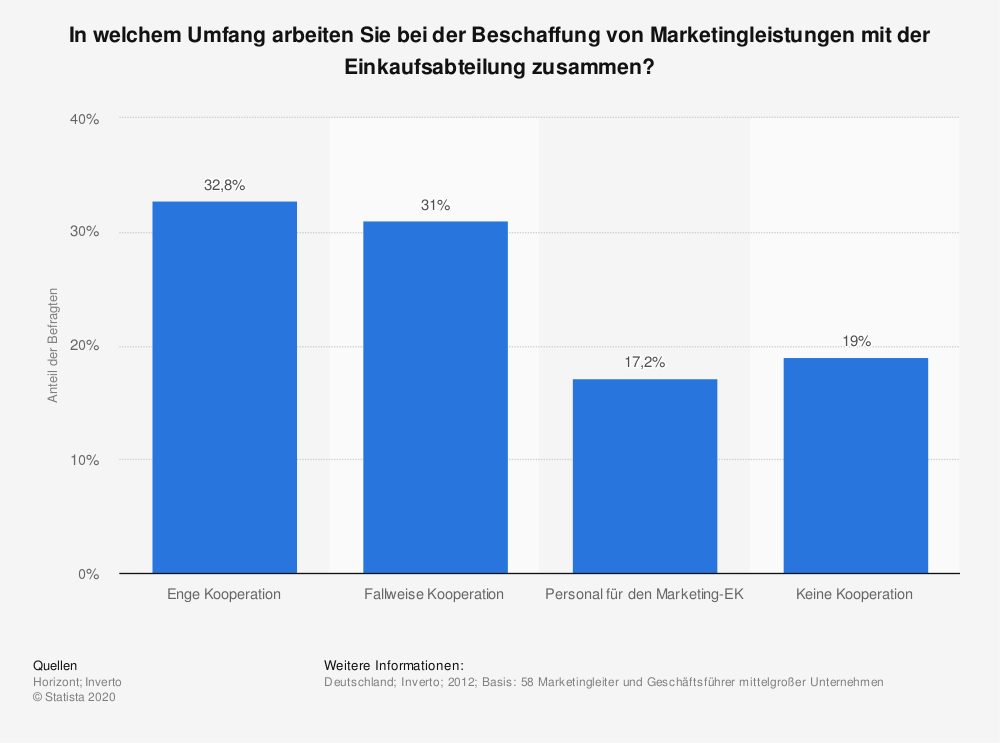 Statistik: In welchem Umfang arbeiten Sie bei der Beschaffung von Marketingleistungen mit der Einkaufsabteilung zusammen? | Statista