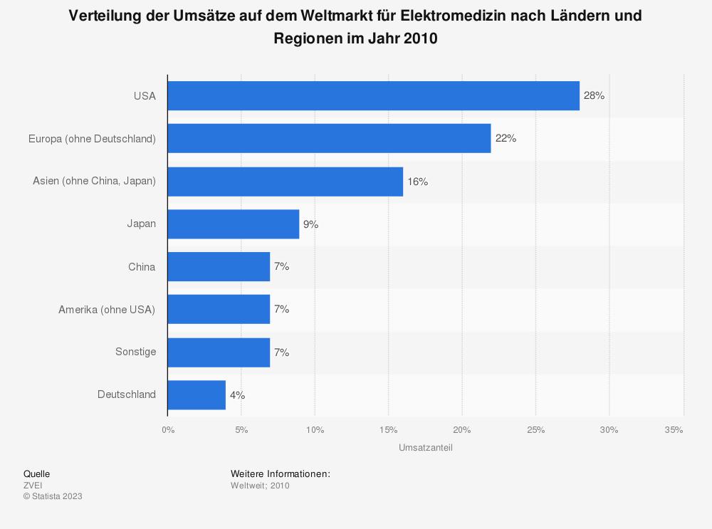Statistik: Verteilung der Umsätze auf dem Weltmarkt für Elektromedizin nach Ländern und Regionen im Jahr 2010 | Statista