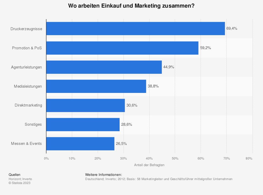 Statistik: Wo arbeiten Einkauf und Marketing zusammen? | Statista