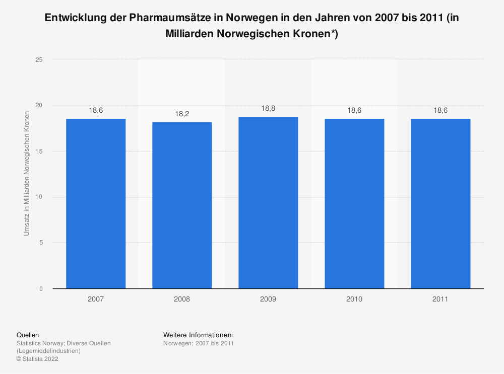 Statistik: Entwicklung der Pharmaumsätze in Norwegen in den Jahren von 2007 bis 2011 (in Milliarden Norwegischen Kronen*) | Statista