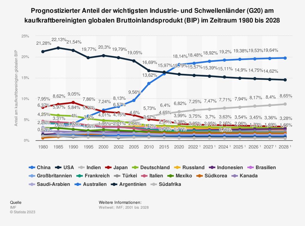 Statistik: Anteil der wichtigsten Industrie- und Schwellenländer (G20) am kaufkraftbereinigten globalen Bruttoinlandsprodukt (BIP) 2018 | Statista