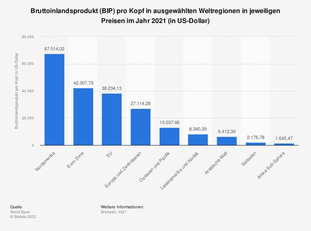 Statistik: Bruttoinlandsprodukt (BIP) pro Kopf in ausgewählten Weltregionen in jeweiligen Preisen im Jahr 2017 (in US-Dollar) | Statista
