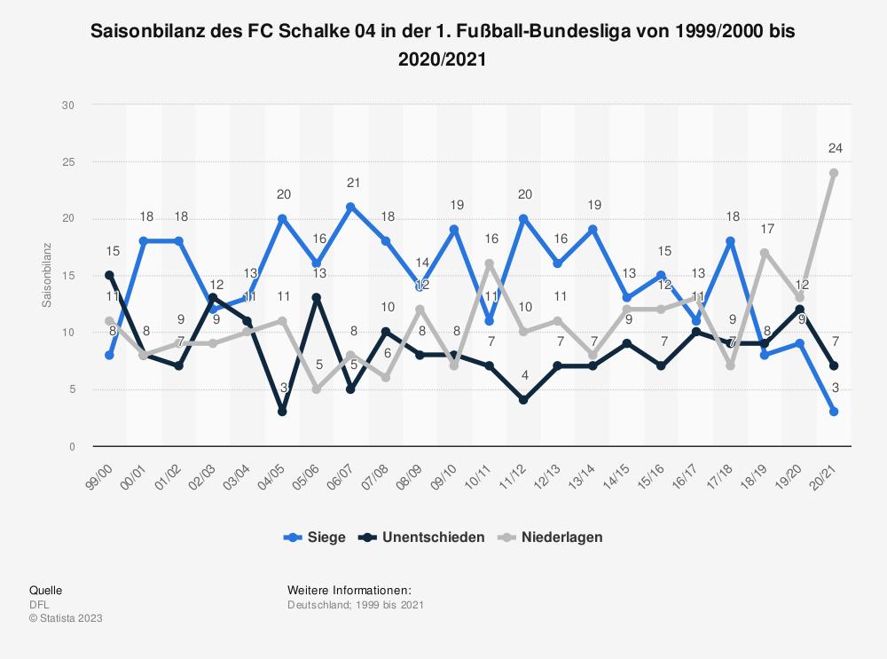 Statistik: Saisonbilanz des FC Schalke 04 in der 1. Fußball-Bundesliga von 1999/2000 bis 2020/2021 | Statista