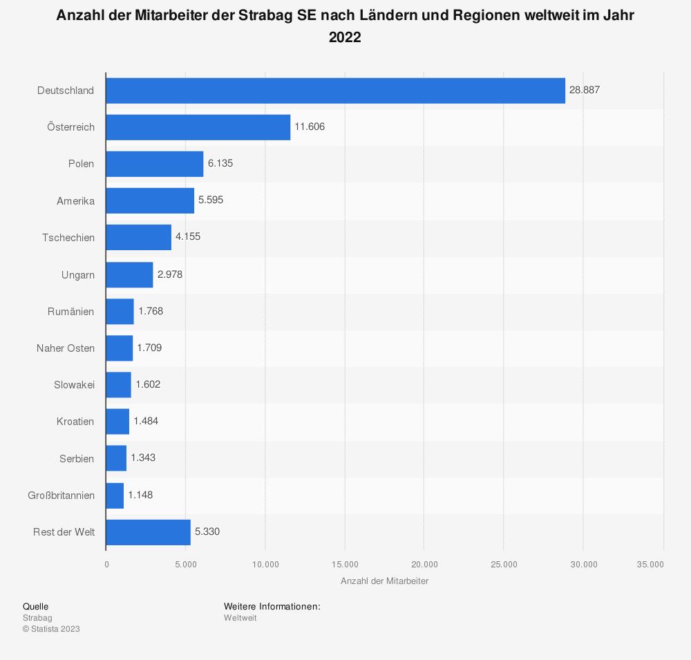 Statistik: Anzahl der Mitarbeiter der Strabag SE nach Ländern und Regionen weltweit im Jahr 2019 | Statista
