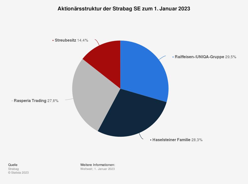 Statistik: Aktionärsstruktur der Strabag SE zum 1. Januar 2021 | Statista