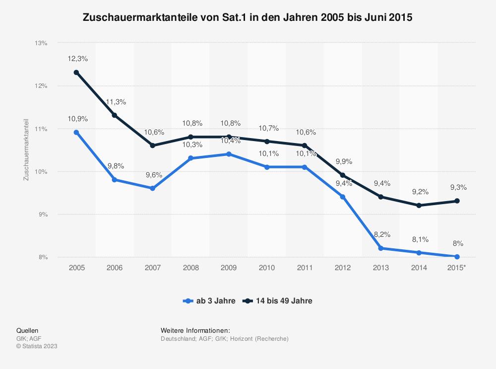Statistik: Zuschauermarktanteile von Sat.1 in den Jahren 2005 bis Juni 2015 | Statista