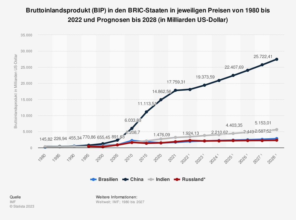 Statistik: Bruttoinlandsprodukt (BIP) in den BRIC-Staaten in jeweiligen Preisen von 1980 bis 2019 und Prognosen bis 2025 (in Milliarden US-Dollar) | Statista