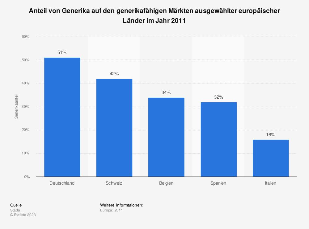 Statistik: Anteil von Generika auf den generikafähigen Märkten ausgewählter europäischer Länder im Jahr 2011 | Statista