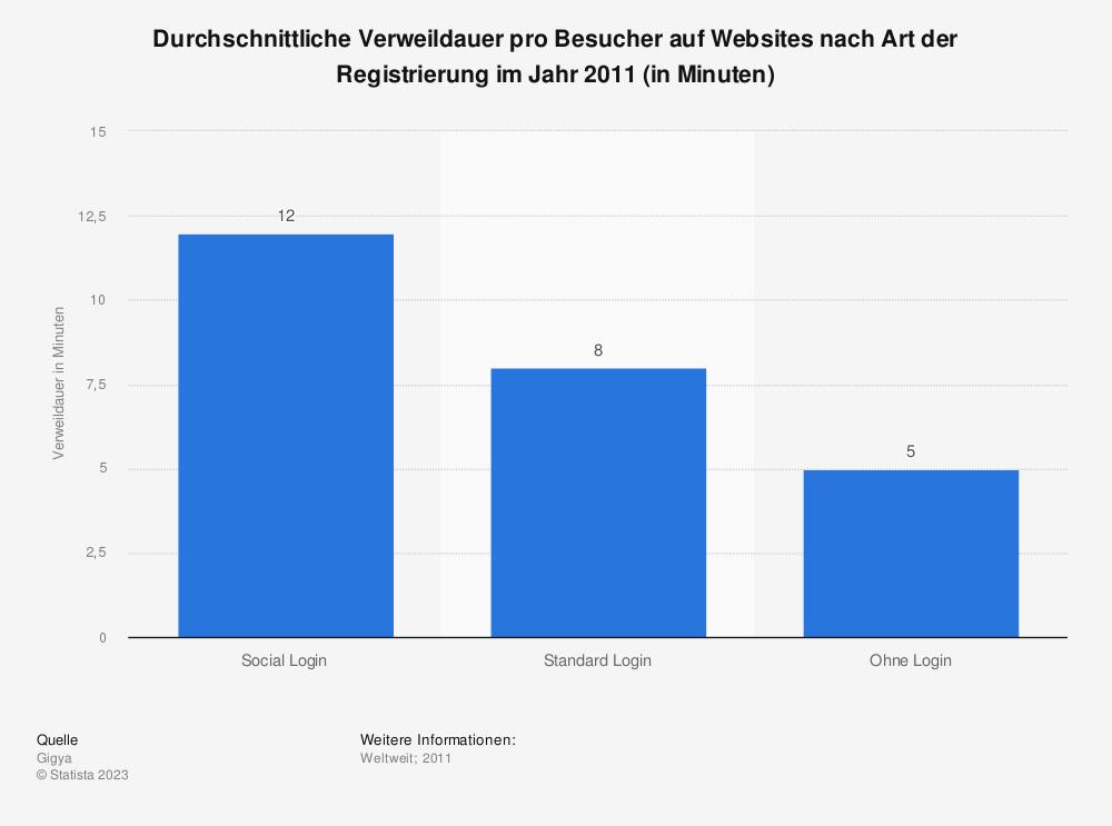 Statistik: Durchschnittliche Verweildauer pro Besucher auf Websites nach Art der Registrierung im Jahr 2011 (in Minuten) | Statista