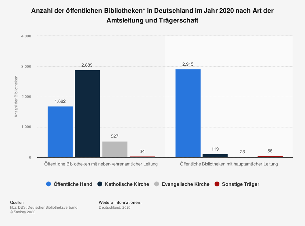 Statistik: Anzahl der öffentlichen Bibliotheken* in Deutschland im Jahr 2018 nach Art der Amtsleitung und Trägerschaft | Statista
