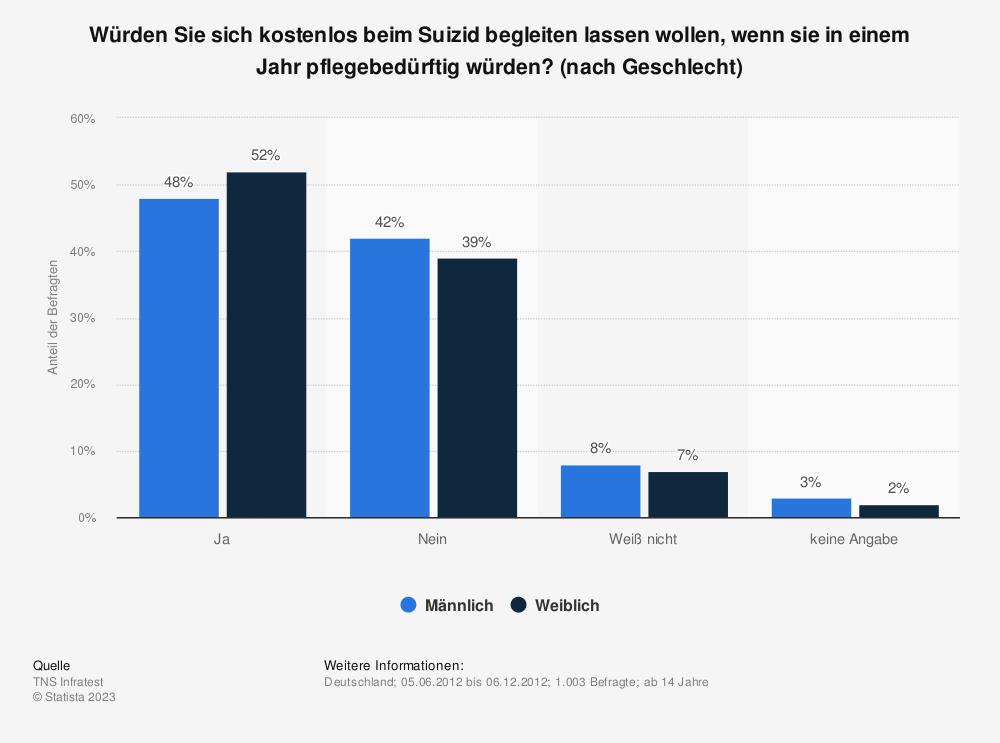 Statistik: Würden Sie sich kostenlos beim Suizid begleiten lassen wollen, wenn sie in einem Jahr pflegebedürftig würden? (nach Geschlecht) | Statista