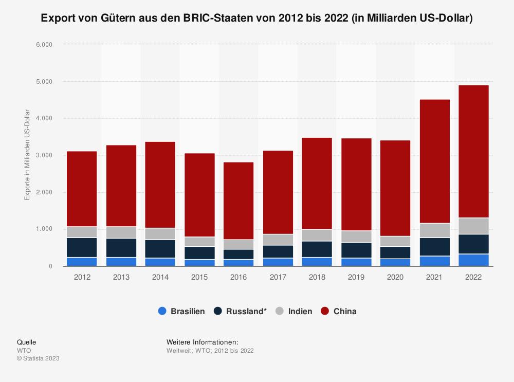 Statistik: Export von Gütern aus den BRIC-Staaten von 2009 bis 2019 (in Milliarden US-Dollar) | Statista