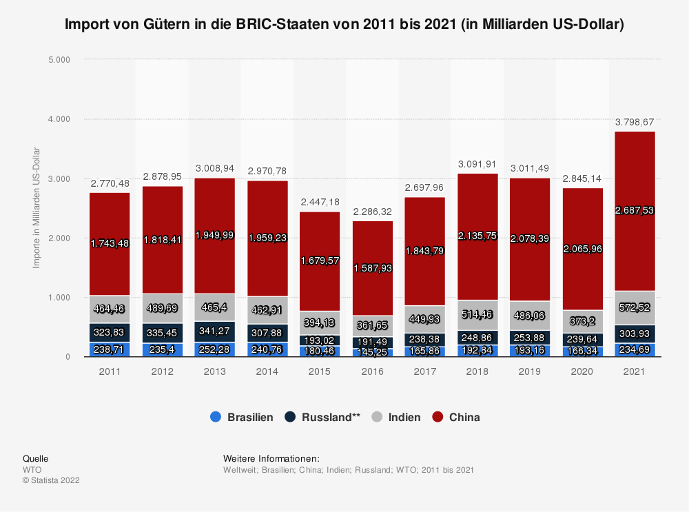 Statistik: Import von Gütern in die BRIC-Staaten von 2010 bis 2020 (in Milliarden US-Dollar)   Statista