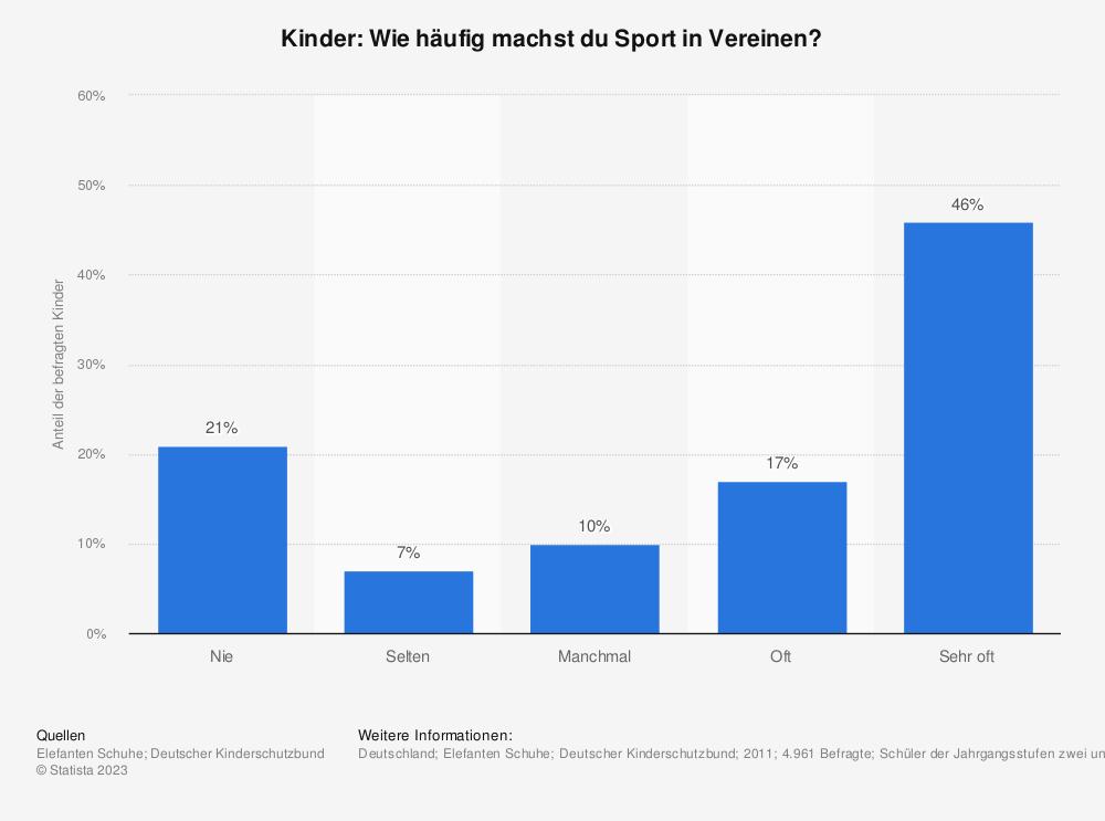 Statistik: Kinder: Wie häufig machst du Sport in Vereinen? | Statista