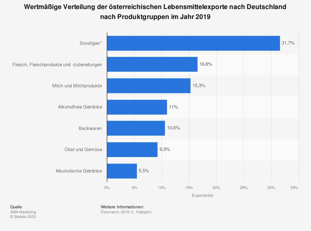 Statistik: Wertmäßige Verteilung der österreichischen Lebensmittelexporte nach Deutschland nach Produktgruppen im Jahr 2019 | Statista