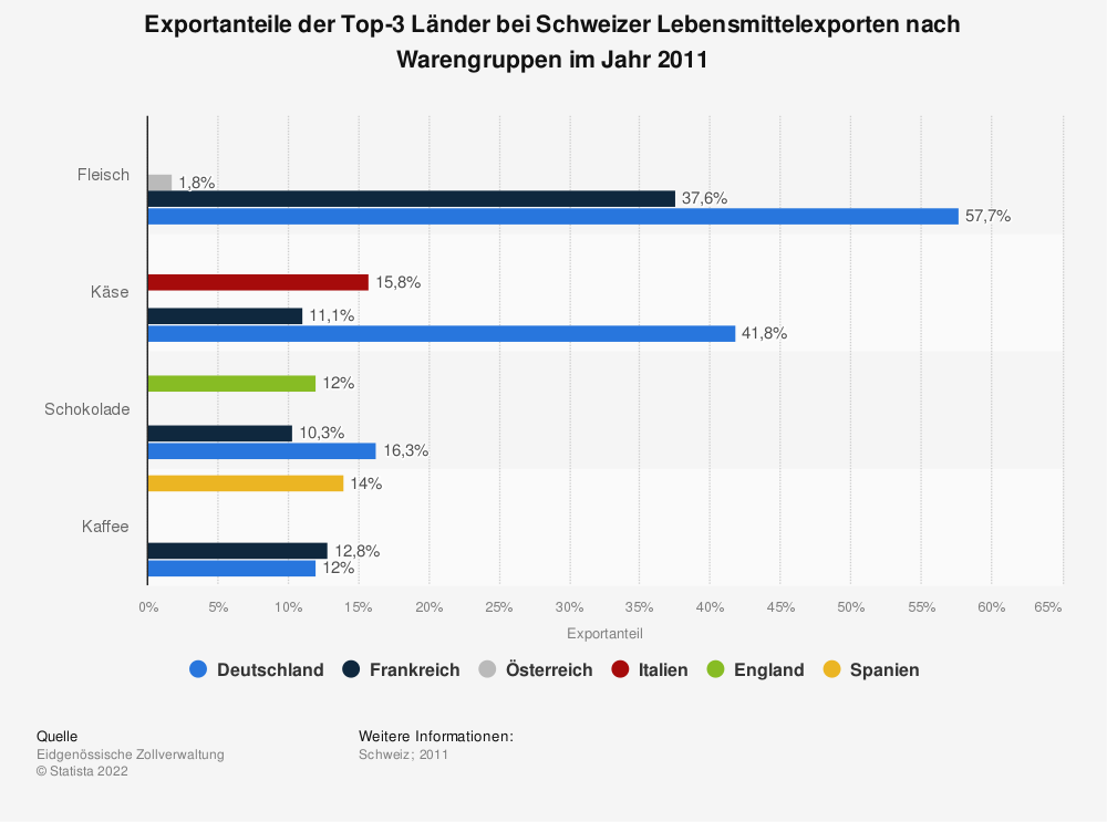Statistik: Exportanteile der Top-3 Länder bei Schweizer Lebensmittelexporten nach Warengruppen im Jahr 2011   Statista
