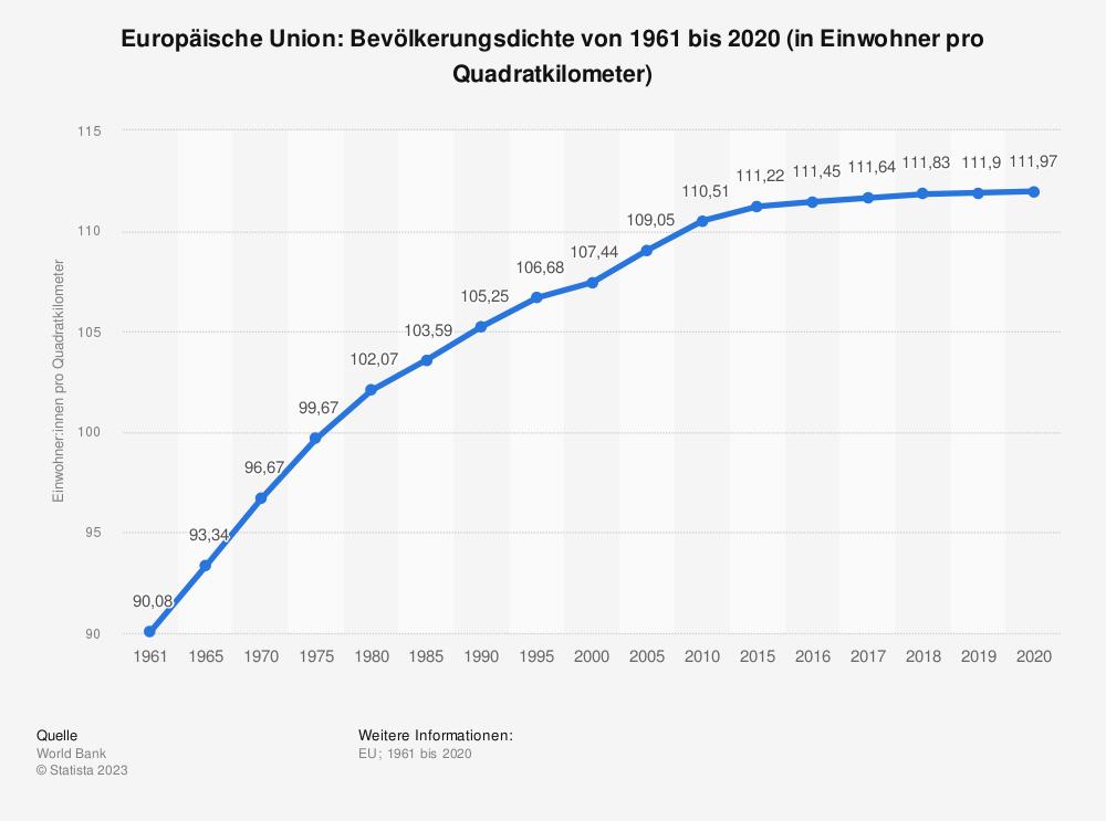 Statistik: Europäische Union: Bevölkerungsdichte von 2006 bis 2016 (in Einwohner pro Quadratkilometer) | Statista