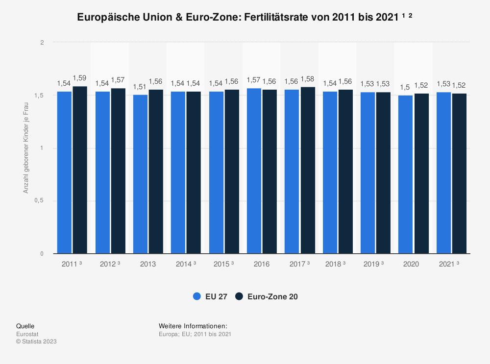 Statistik: Europäische Union & Euro-Zone: Fertilitätsrate von 2008 bis 2018 | Statista