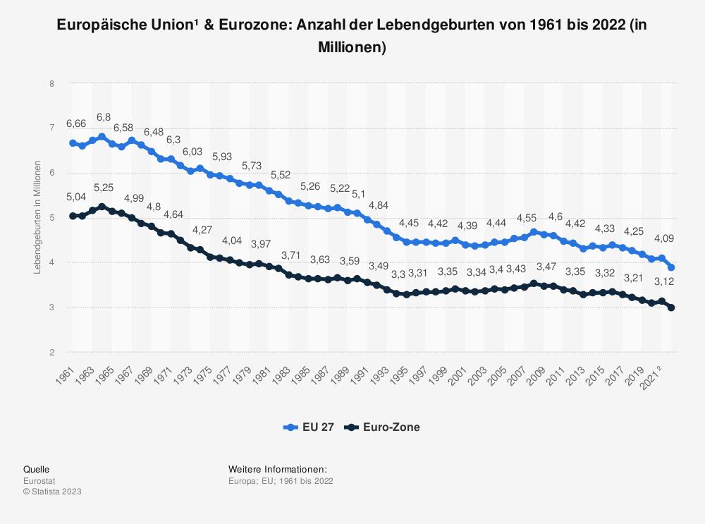 Statistik: Europäische Union & Euro-Zone: Anzahl der Lebendgeburten von 2006 bis 2016 (in Millionen) | Statista