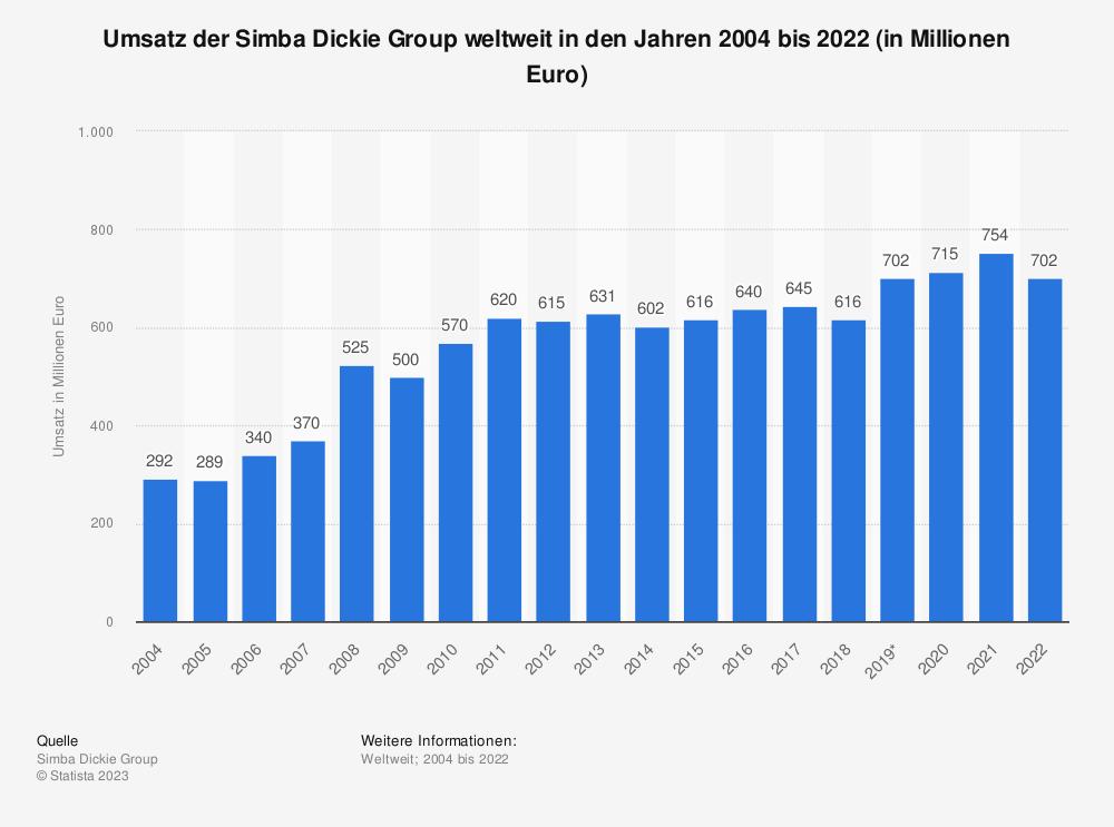 Statistik: Umsatz der Simba Dickie Group weltweit in den Jahren 2004 bis 2019 (in Millionen Euro) | Statista
