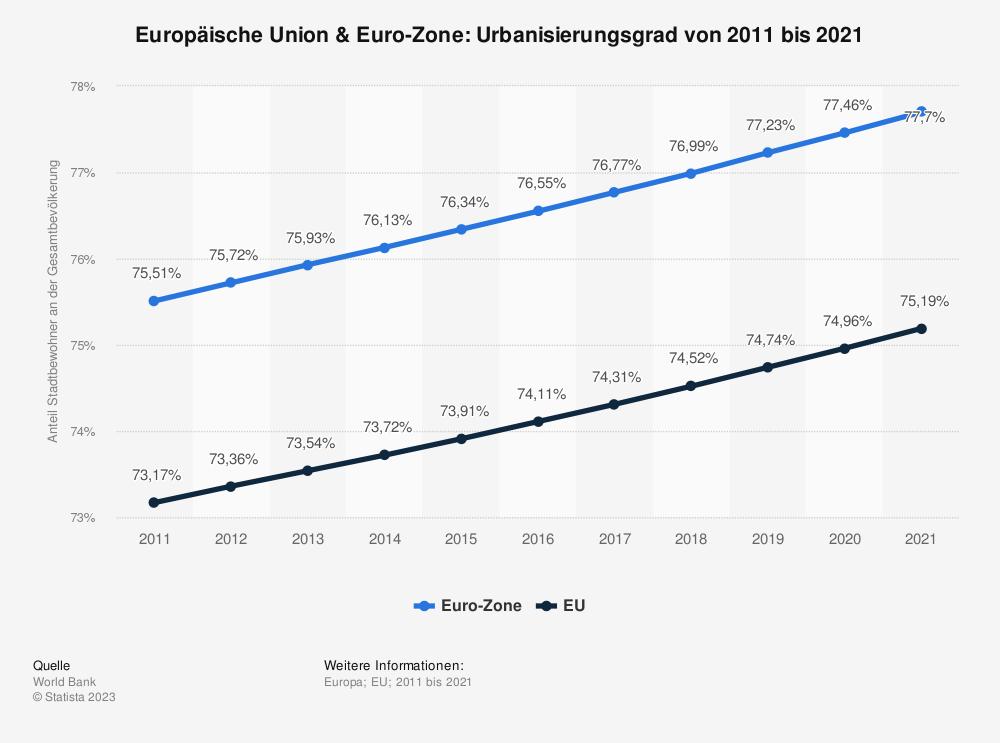 Statistik: Europäische Union & Euro-Zone: Urbanisierungsgrad von 2006 bis 2016 | Statista