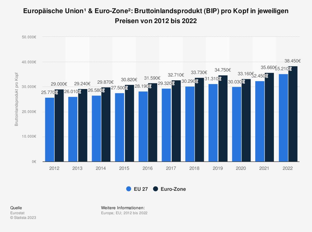 Statistik: Europäische Union & Euro-Zone: Bruttoinlandsprodukt (BIP) pro Kopf in jeweiligen Preisen von 2009 bis 2019 | Statista